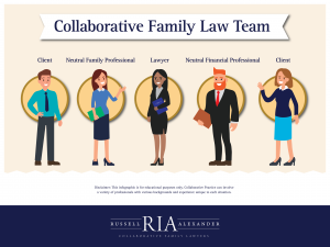 infographic to show the full collaborative family law team members