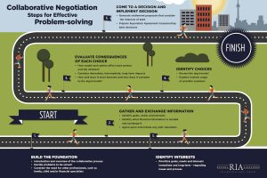 infographic of the collaborative process as a roadmap